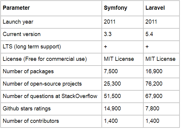 Laravel vs Symfony comparison