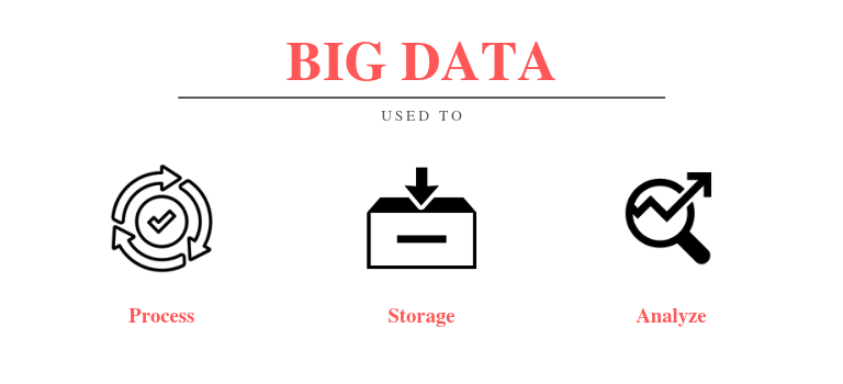 How big data works