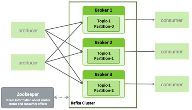 Kafka And Zookeeper Multi Node Cluster Setup | DevOps Services