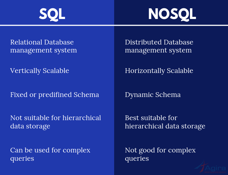 The Key Differences Between SQL and NoSQL database