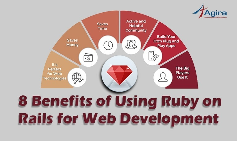 Benefits of Using Ruby on Rails for Web Development