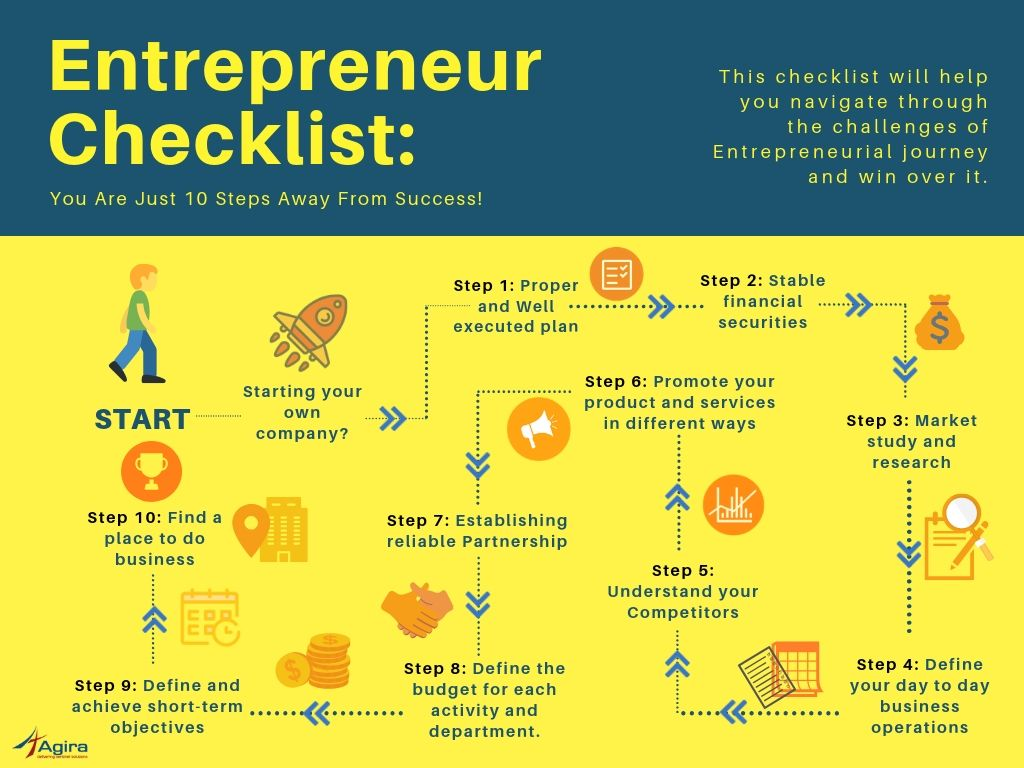 Entrepreneur-Checklist