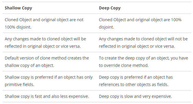 Difference between shallow and deep cloning