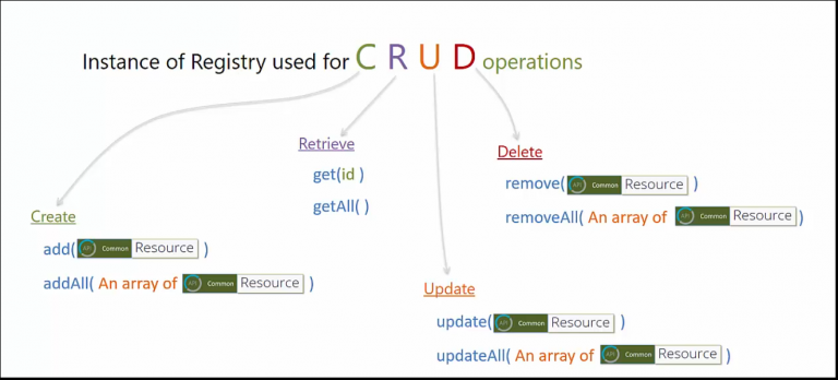 crud - hyperledger