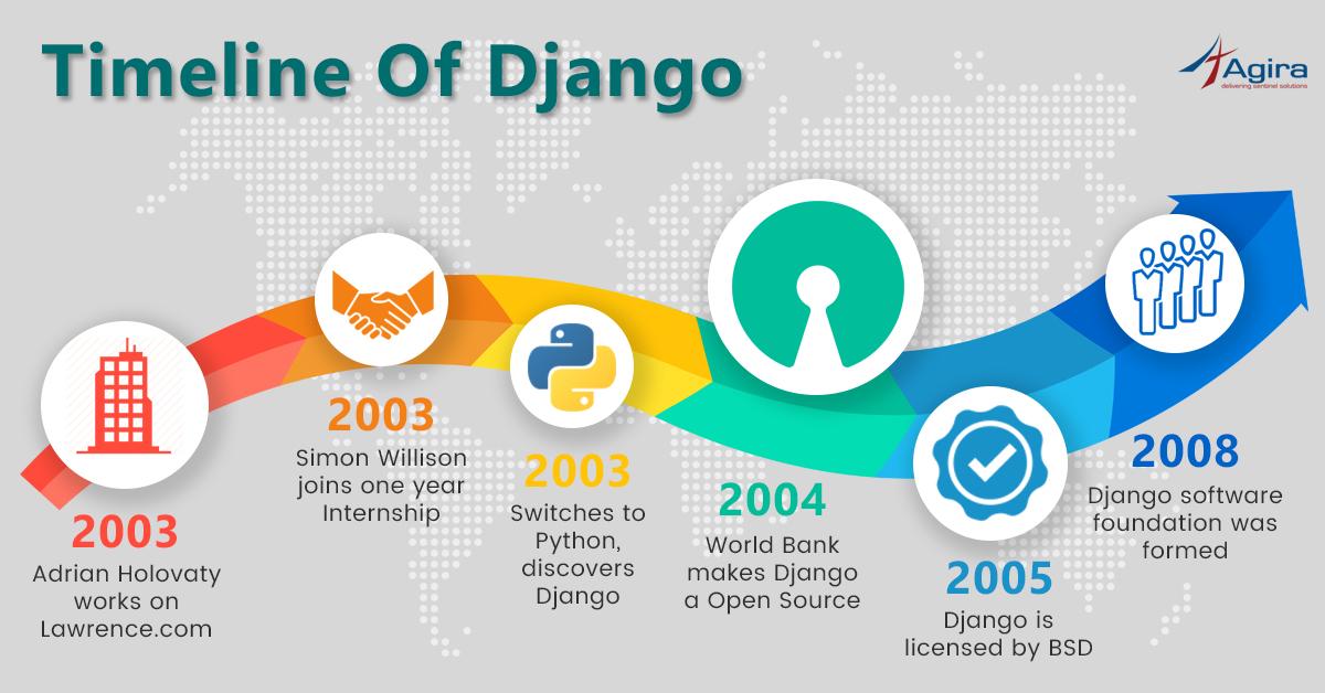 Timeline of Django
