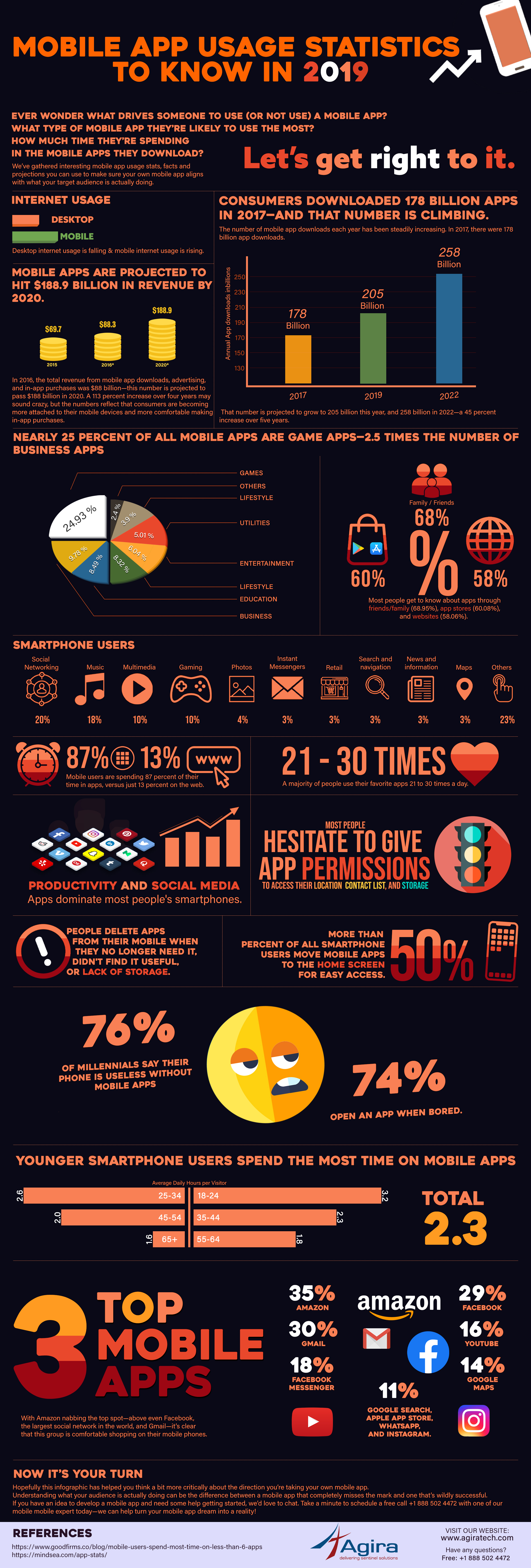 Mobile user statistics inforgraphic