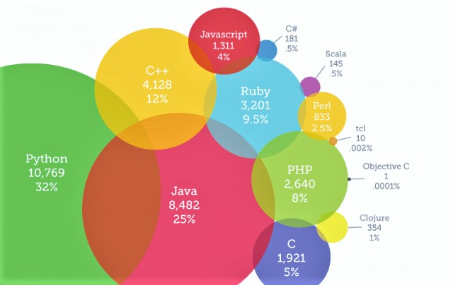 Why Django & Python is a very popular in web development