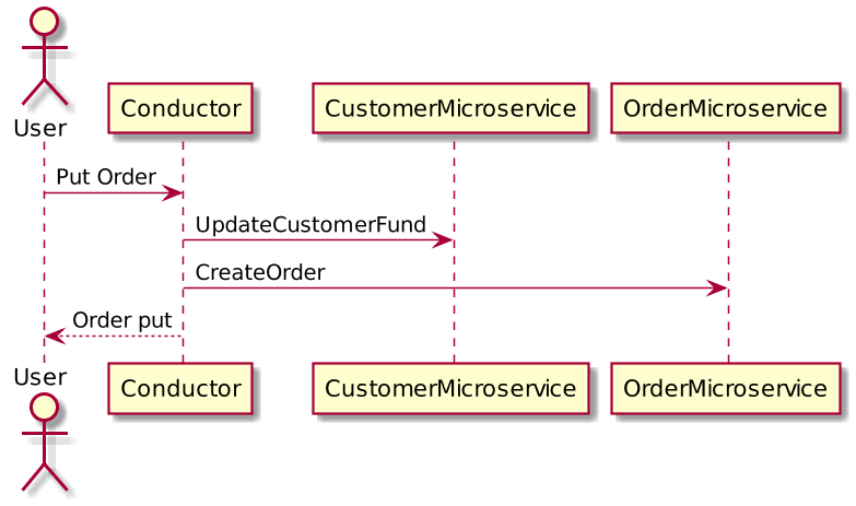 microservice-distributed-transaction-problem