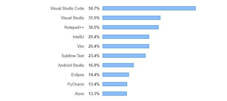 Best IDE for Golang_Developers Survey