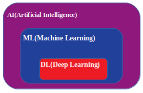 What is Deep Learning_Neutral Network