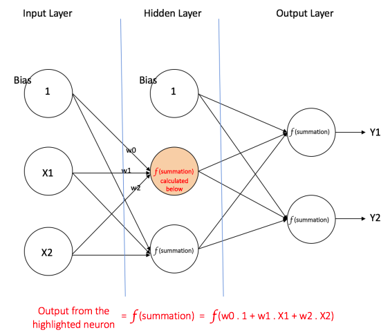 Multi-layer perceptron_Output layer_Neutral Layer