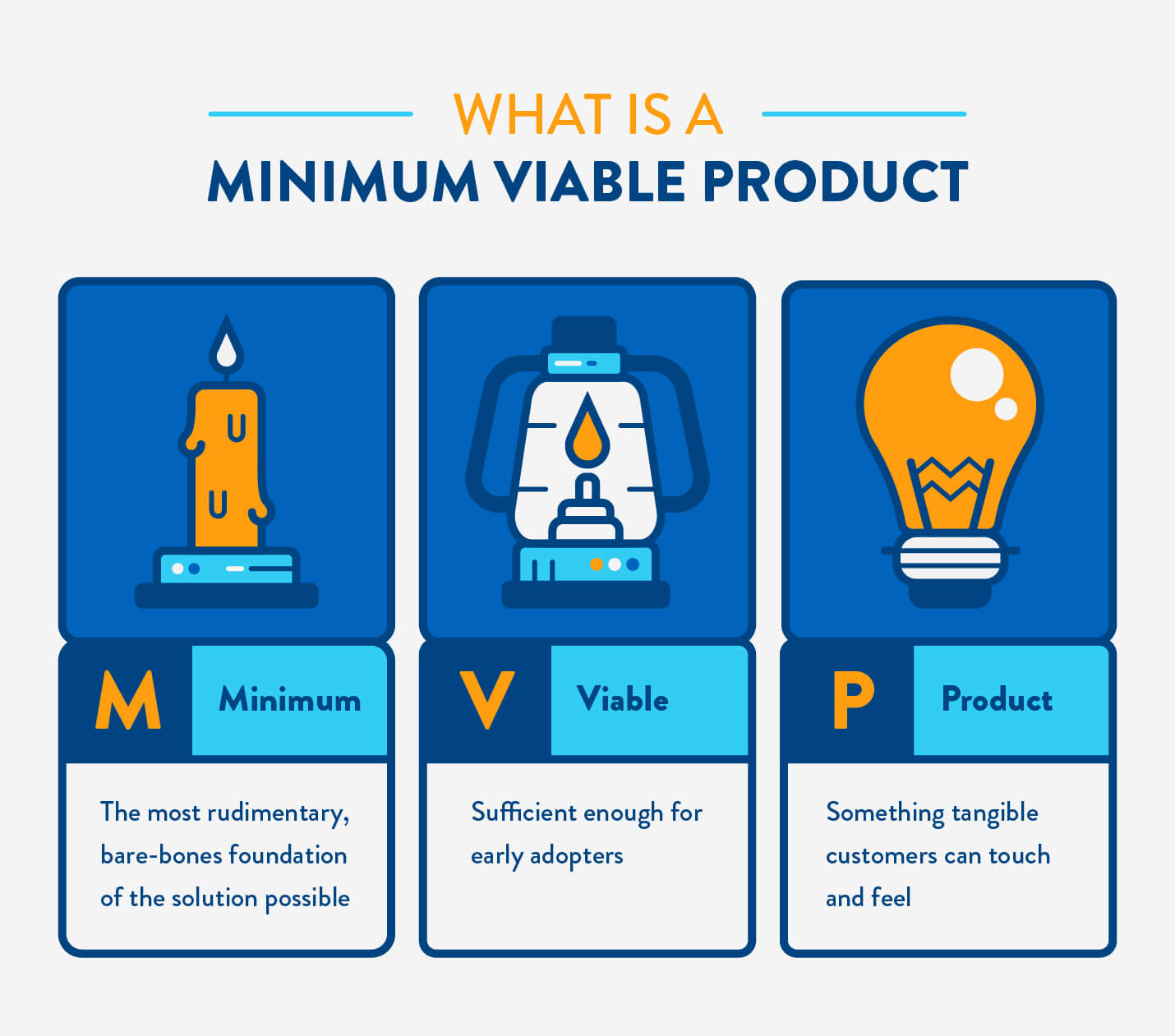 what is a minimum viable product