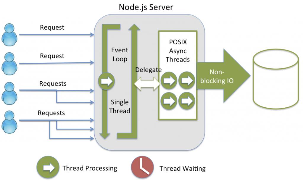 node js frameworks