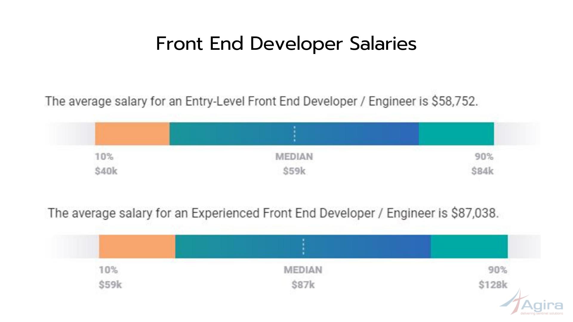 Front end developer salary