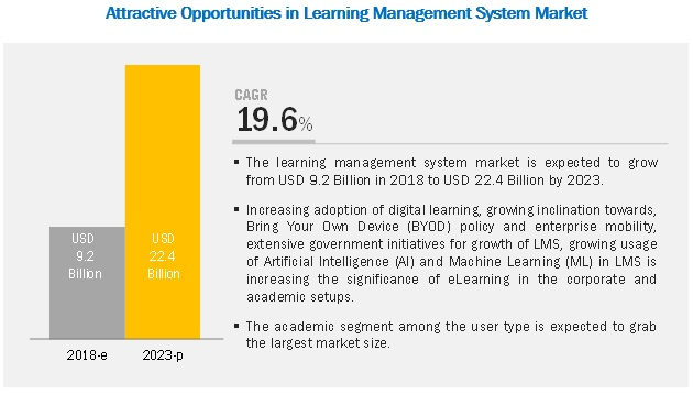 learning-management-systems-market