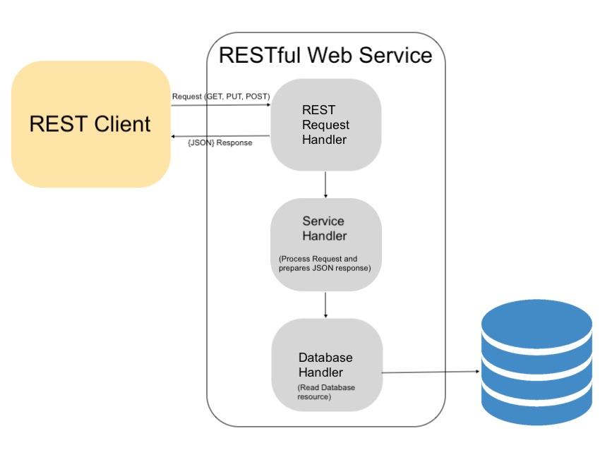 restful-web-services-api-architecture