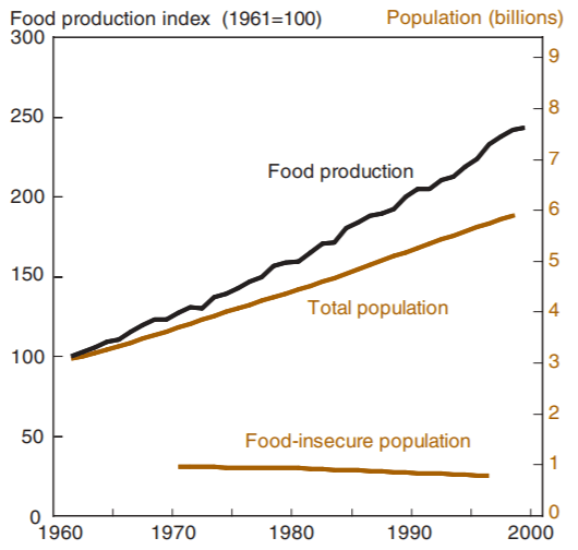Agricultural and Food security
