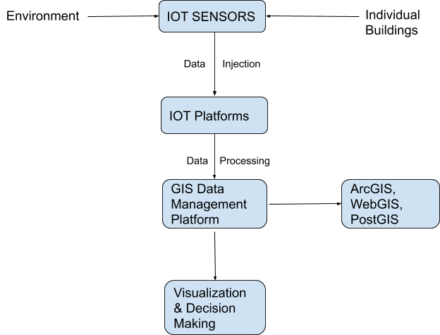 System architecture of pairing IoT and GIS