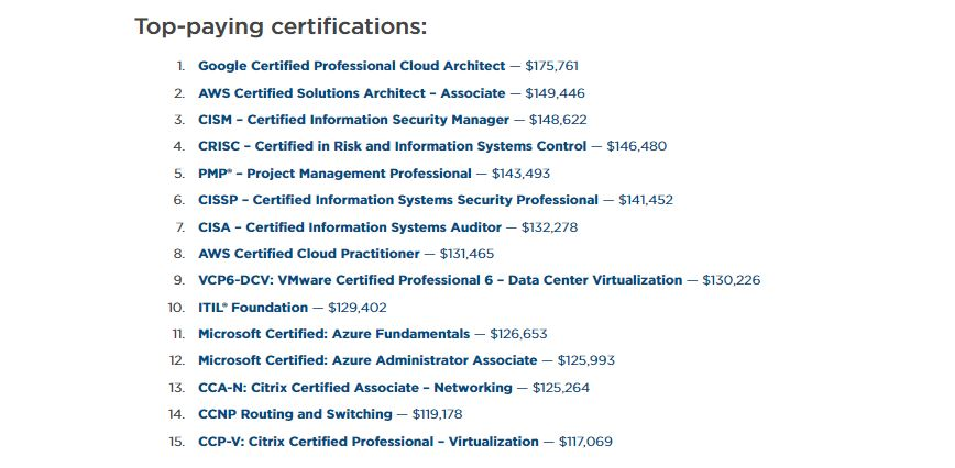 Top paying IT certifications