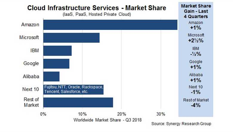 Top Cloud infrastructure providers graph